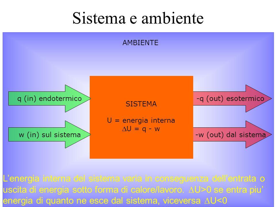 -q (out) esotermico -w (out) dal sistemaq (in) endotermicow (in) sul sistema Sistema e ambiente SISTEMA U = energia interna U = q - w AMBIENTE L'ener