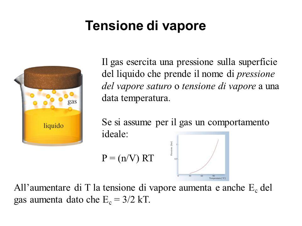 Tensione di vapore Il gas esercita una pressione sulla superficie del liquido che prende il nome di pressione del vapore saturo o tensione di vapore a