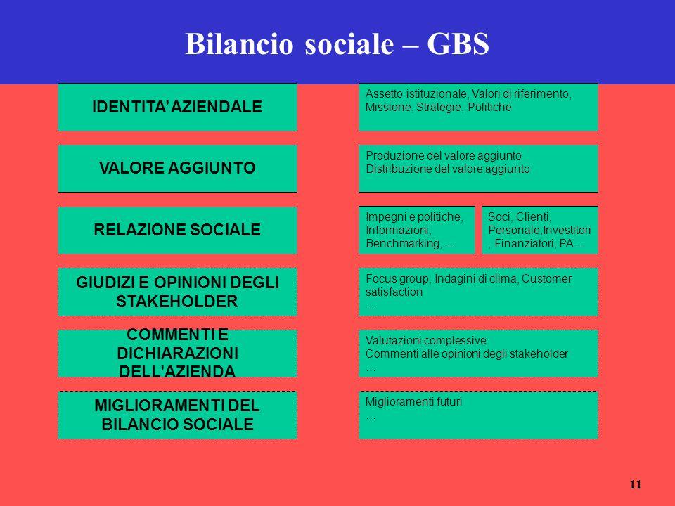 11 Bilancio sociale – GBS IDENTITA' AZIENDALE VALORE AGGIUNTO RELAZIONE SOCIALE GIUDIZI E OPINIONI DEGLI STAKEHOLDER COMMENTI E DICHIARAZIONI DELL'AZI