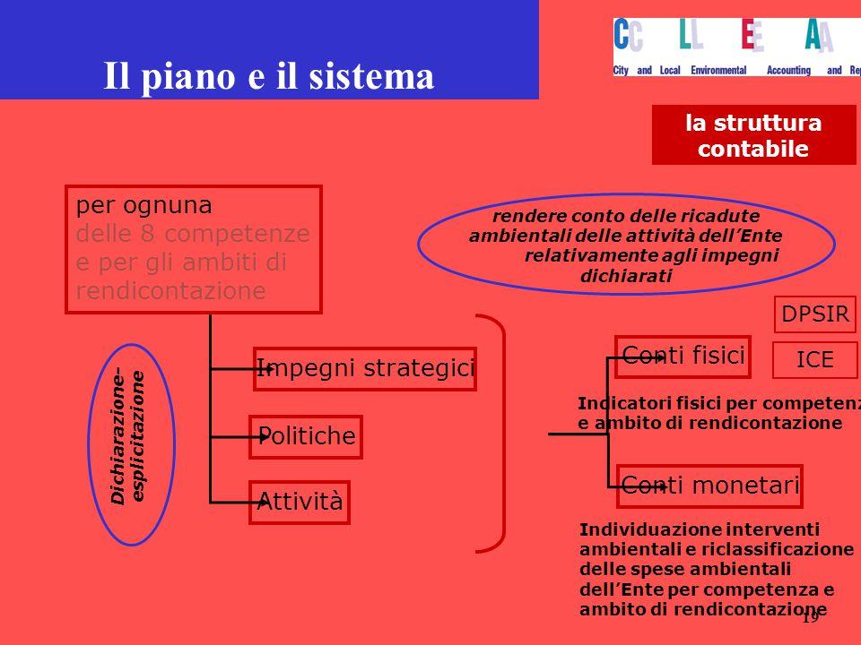 19 Il piano e il sistema la struttura contabile per ognuna delle 8 competenze e per gli ambiti di rendicontazione Impegni strategici Politiche Attivit