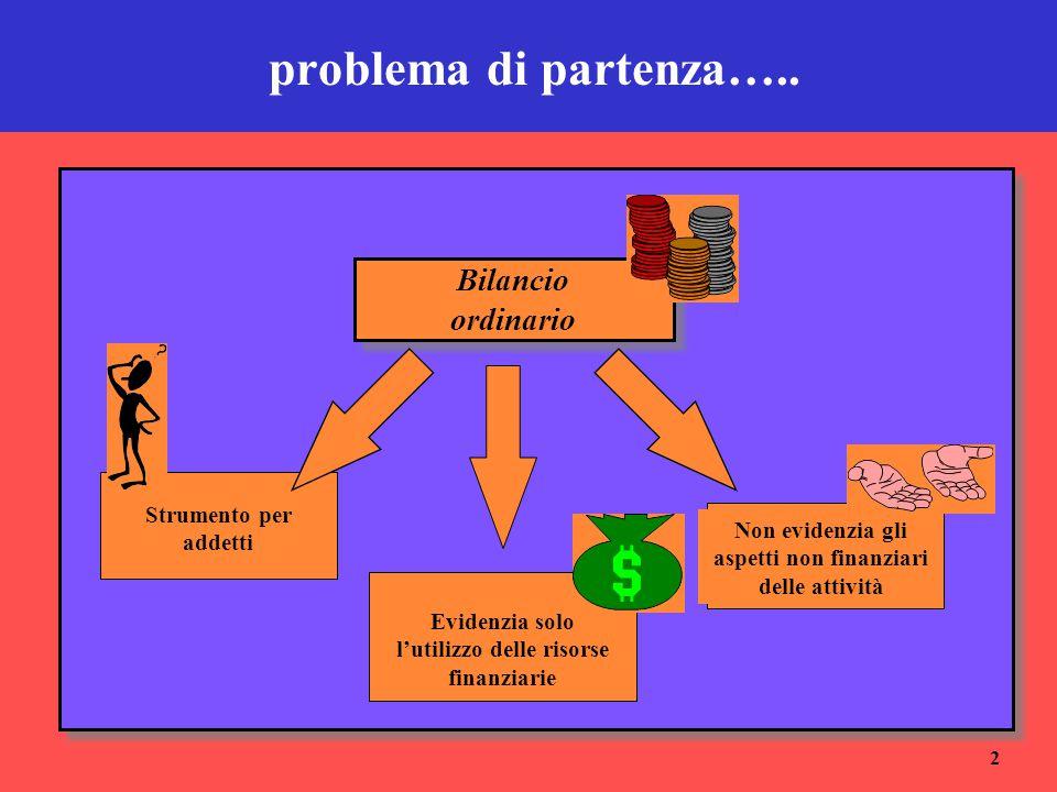 2 problema di partenza….. Bilancio ordinario Strumento per addetti Evidenzia solo l'utilizzo delle risorse finanziarie Non evidenzia gli aspetti non f