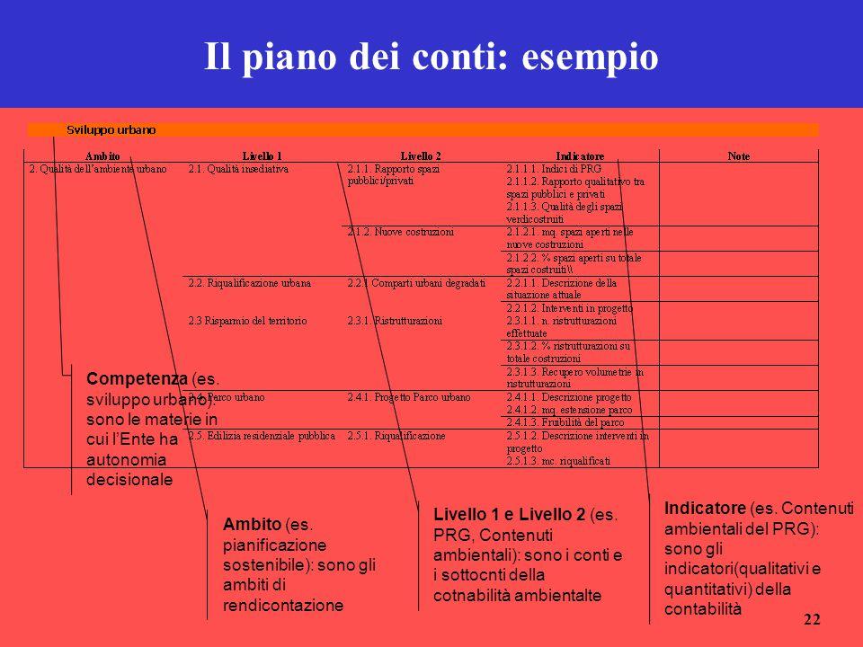 22 Il piano dei conti: esempio Competenza (es. sviluppo urbano): sono le materie in cui l'Ente ha autonomia decisionale Ambito (es. pianificazione sos