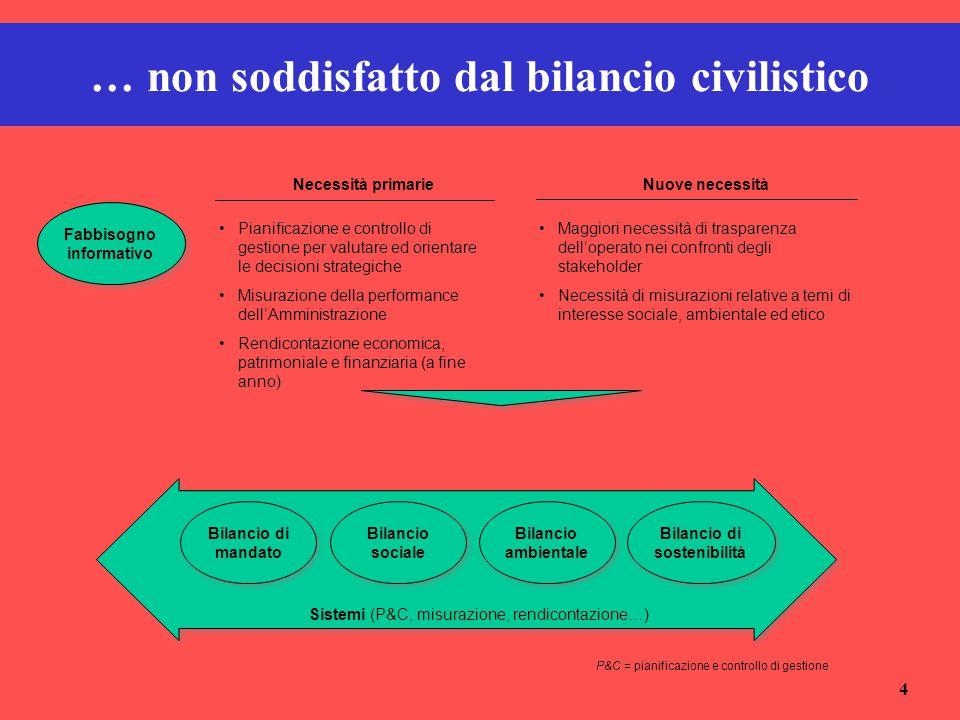 4 … non soddisfatto dal bilancio civilistico Bilancio di mandato Bilancio sociale Bilancio di sostenibilità Sistemi (P&C, misurazione, rendicontazione