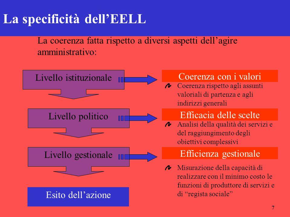 7 La specificità dell'EELL Coerenza con i valori Efficacia delle scelte Efficienza gestionale Livello istituzionale Livello politico Livello gestional