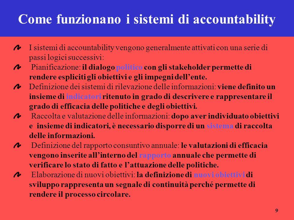 9 Come funzionano i sistemi di accountability I sistemi di accountability vengono generalmente attivati con una serie di passi logici successivi: Pian