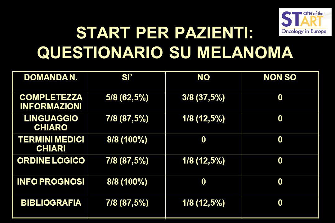 START PER PAZIENTI: QUESTIONARIO SU MELANOMA DOMANDA N.SI'NONON SO COMPLETEZZA INFORMAZIONI 5/8 (62,5%)3/8 (37,5%)0 LINGUAGGIO CHIARO 7/8 (87,5%)1/8 (12,5%)0 TERMINI MEDICI CHIARI 8/8 (100%)00 ORDINE LOGICO7/8 (87,5%)1/8 (12,5%)0 INFO PROGNOSI8/8 (100%)00 BIBLIOGRAFIA7/8 (87,5%)1/8 (12,5%)0