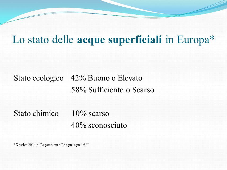 Lo stato delle acque superficiali in Europa* Stato ecologico 42% Buono o Elevato 58% Sufficiente o Scarso Stato chimico 10% scarso 40% sconosciuto *Do