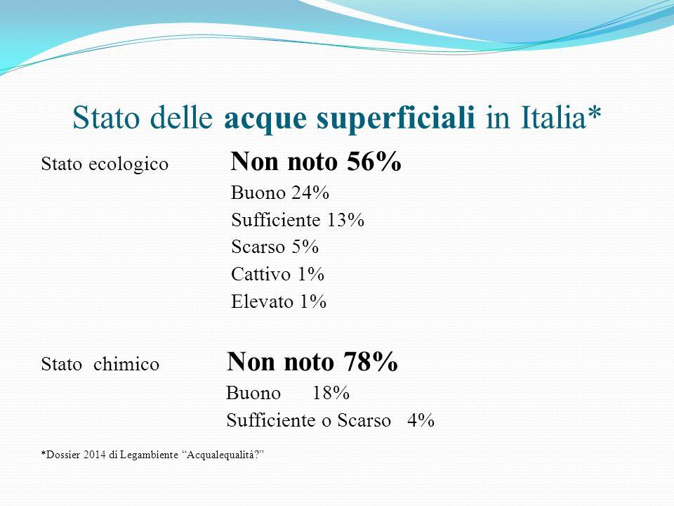 Stato delle acque superficiali in Italia* Stato ecologico Non noto 56% Buono 24% Sufficiente 13% Scarso 5% Cattivo 1% Elevato 1% Stato chimico Non noto 78% Buono 18% Sufficiente o Scarso 4% *Dossier 2014 di Legambiente Acqualequalità?