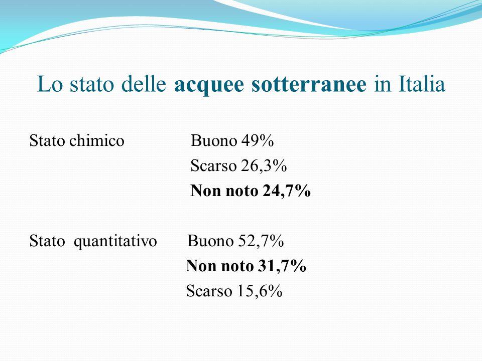 Lo stato delle acquee sotterranee in Italia Stato chimico Buono 49% Scarso 26,3% Non noto 24,7% Stato quantitativo Buono 52,7% Non noto 31,7% Scarso 15,6%