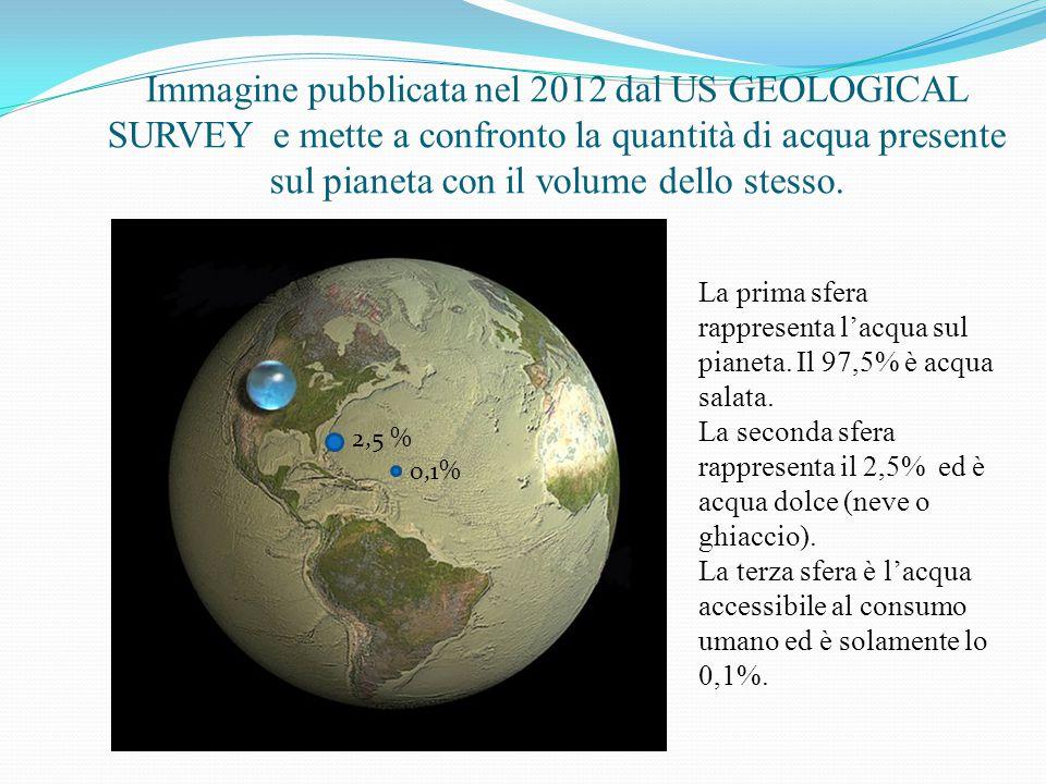Immagine pubblicata nel 2012 dal US GEOLOGICAL SURVEY e mette a confronto la quantità di acqua presente sul pianeta con il volume dello stesso. 2,5 %