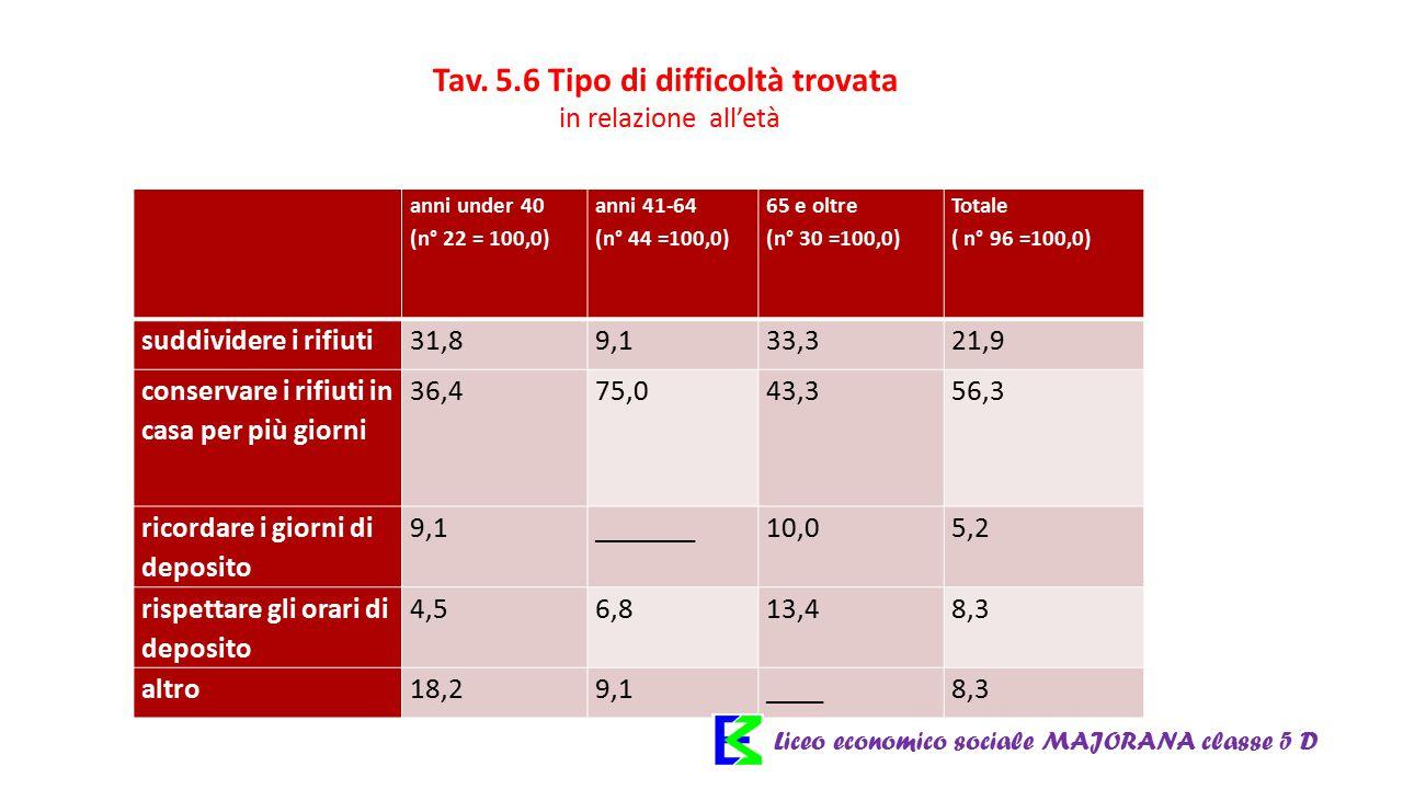 Tav. 5.6 Tipo di difficoltà trovata in relazione all'età anni under 40 (n° 22 = 100,0) anni 41-64 (n° 44 =100,0) 65 e oltre (n° 30 =100,0) Totale ( n°