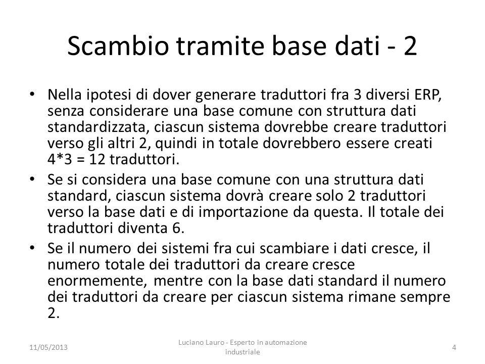 Scambio tramite base dati - 2 Nella ipotesi di dover generare traduttori fra 3 diversi ERP, senza considerare una base comune con struttura dati standardizzata, ciascun sistema dovrebbe creare traduttori verso gli altri 2, quindi in totale dovrebbero essere creati 4*3 = 12 traduttori.
