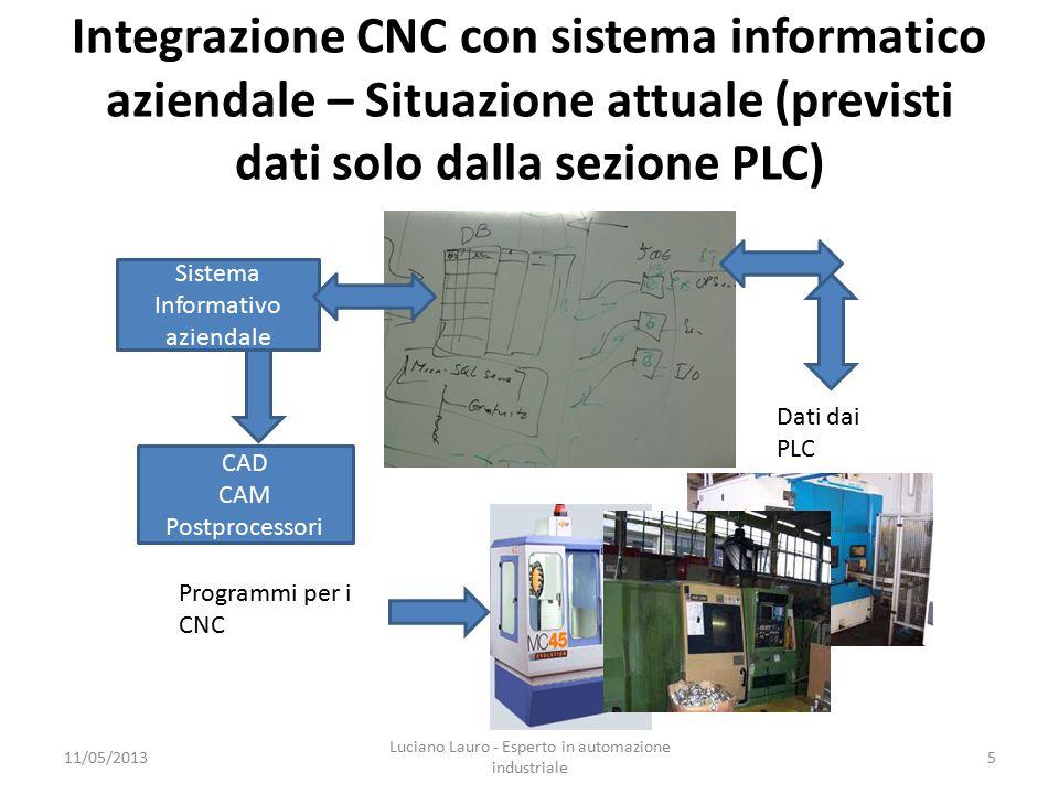 Integrazione CNC con sistema informatico aziendale – Situazione attuale (previsti dati solo dalla sezione PLC) 11/05/2013 Luciano Lauro - Esperto in automazione industriale 5 Sistema Informativo aziendale CAD CAM Postprocessori Programmi per i CNC Dati dai PLC