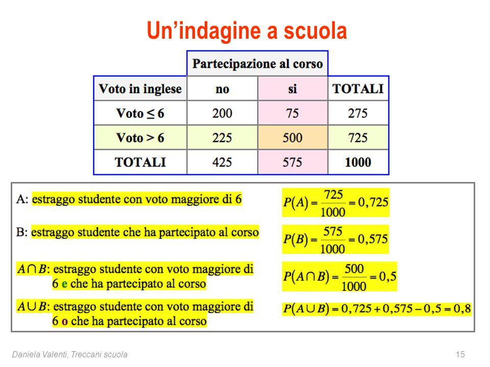 15Daniela Valenti, Treccani scuola Un'indagine a scuola
