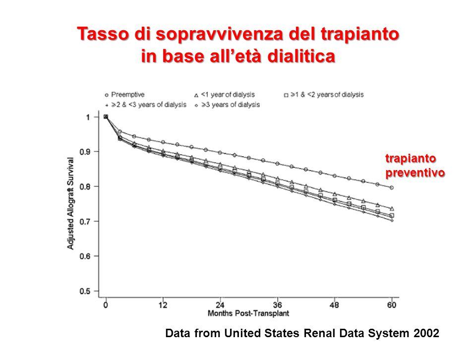 Tasso di sopravvivenza del trapianto in base all'età dialitica Data from United States Renal Data System 2002 trapianto preventivo