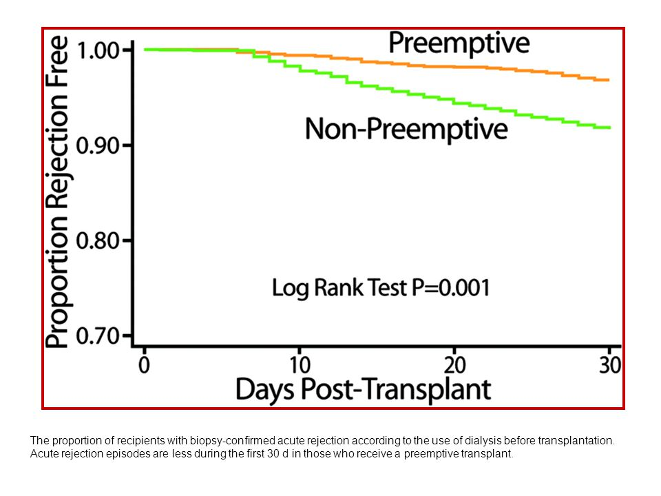 The proportion of recipients with biopsy-confirmed acute rejection according to the use of dialysis before transplantation. Acute rejection episodes a