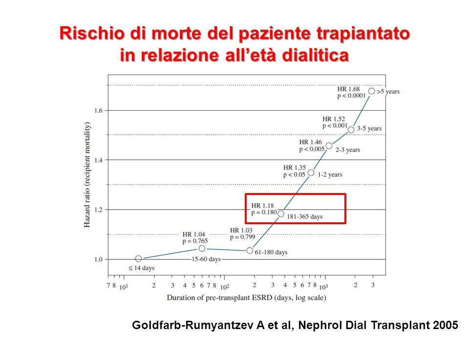 Rischio di perdita del trapianto in relazione all'età dialitica Goldfarb-Rumyantzev A et al, Nephrol Dial Transplant 2005