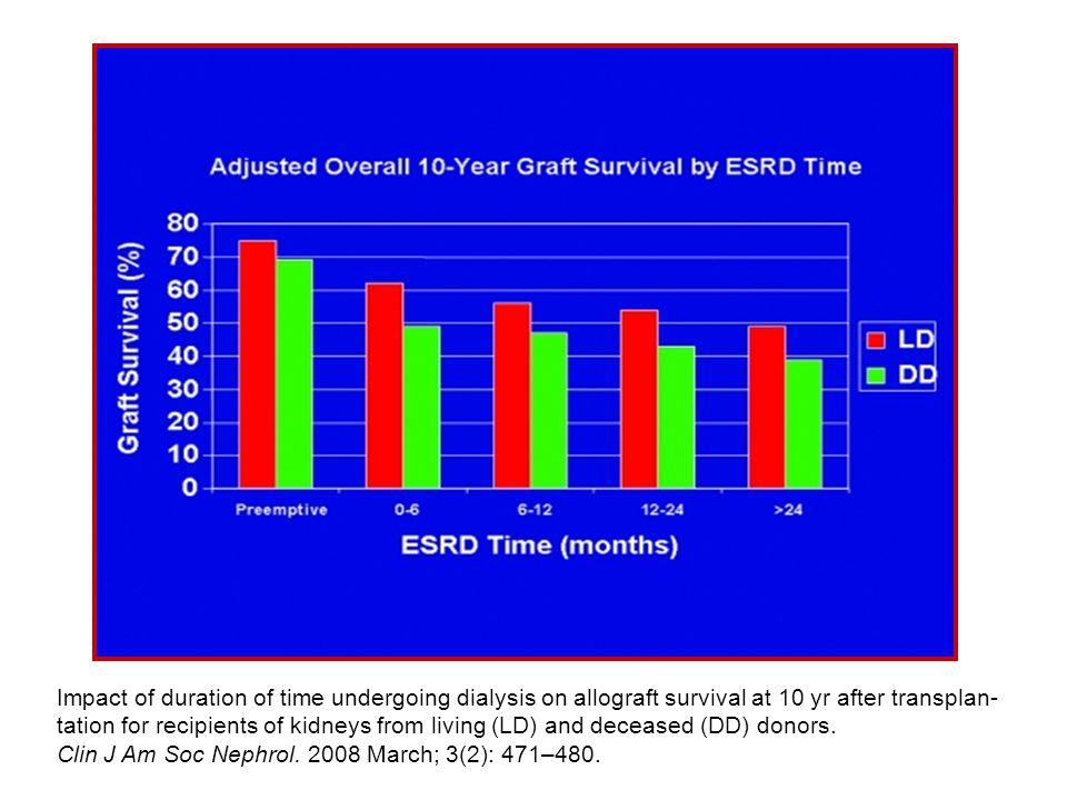 Keith DS et al, Transplant Int 2007 Tasso di ritardata ripresa funzionale in pazienti che hanno ricevuto il rene dallo stesso donatore, ma con differente età dialitica