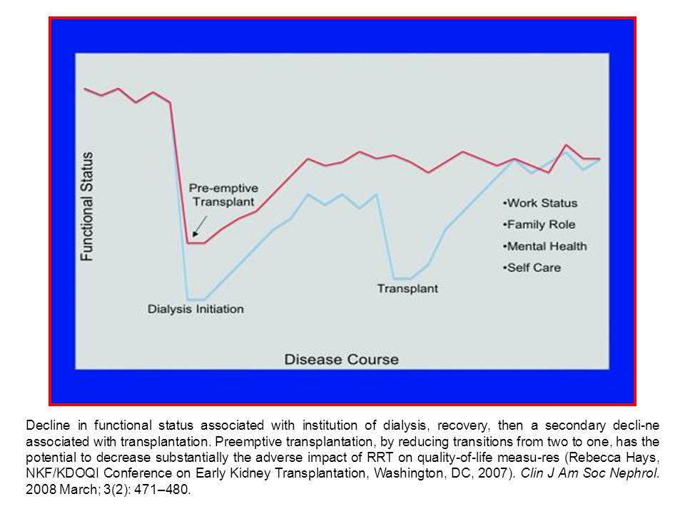 Decline in functional status associated with institution of dialysis, recovery, then a secondary decli-ne associated with transplantation. Preemptive