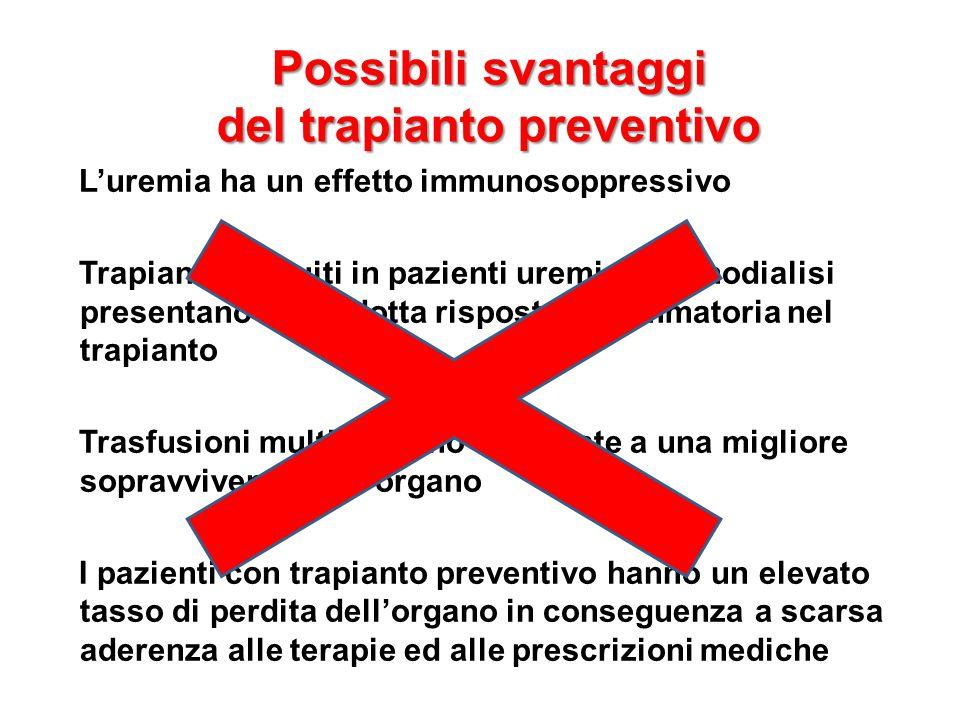 Possibili svantaggi del trapianto preventivo L'uremia ha un effetto immunosoppressivo Trapianti eseguiti in pazienti uremici in emodialisi presentano