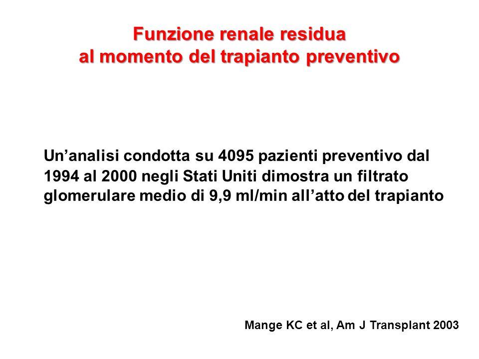 Funzione renale residua al momento del trapianto preventivo Un'analisi condotta su 4095 pazienti preventivo dal 1994 al 2000 negli Stati Uniti dimostr
