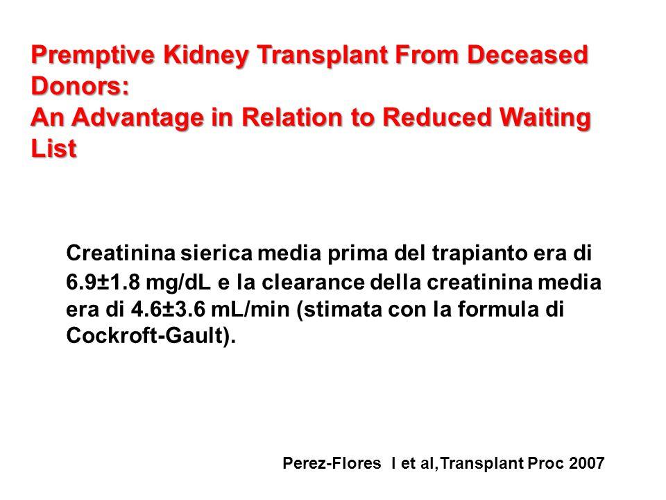 Creatinina sierica media prima del trapianto era di 6.9±1.8 mg/dL e la clearance della creatinina media era di 4.6±3.6 mL/min (stimata con la formula