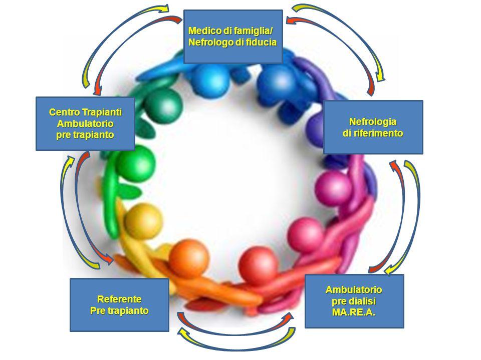 Nefrologia di riferimento Ambulatorio pre dialisi MA.RE.A. Medico di famiglia/ Nefrologo di fiducia Referente Pre trapianto Centro Trapianti Ambulator