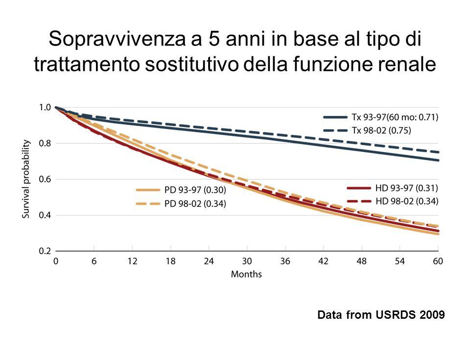Sopravvivenza a 5 anni in base al tipo di trattamento sostitutivo della funzione renale Data from USRDS 2009