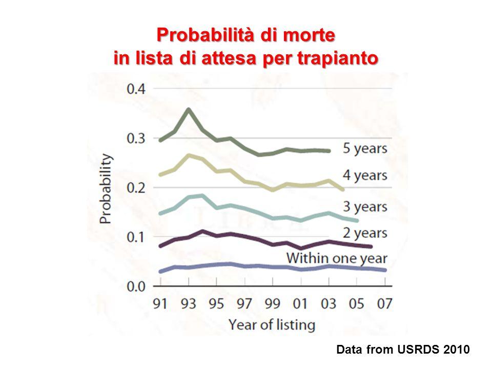 Probabilità di morte in lista di attesa per trapianto Data from USRDS 2010