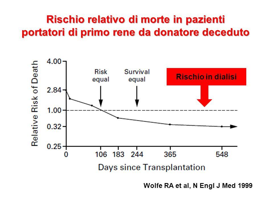 Rischio relativo di morte in pazienti portatori di primo rene da donatore deceduto Wolfe RA et al, N Engl J Med 1999 Rischio in dialisi