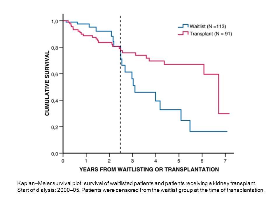 Tasso di mortalità cardiovascolare nella popolazione generale e nel paziente uremico in trattamento dialitico e trapiantato di rene Sarnak MJ et al, Circulation 2003 Popolazione generale Uremici in dialisi Trapiantati