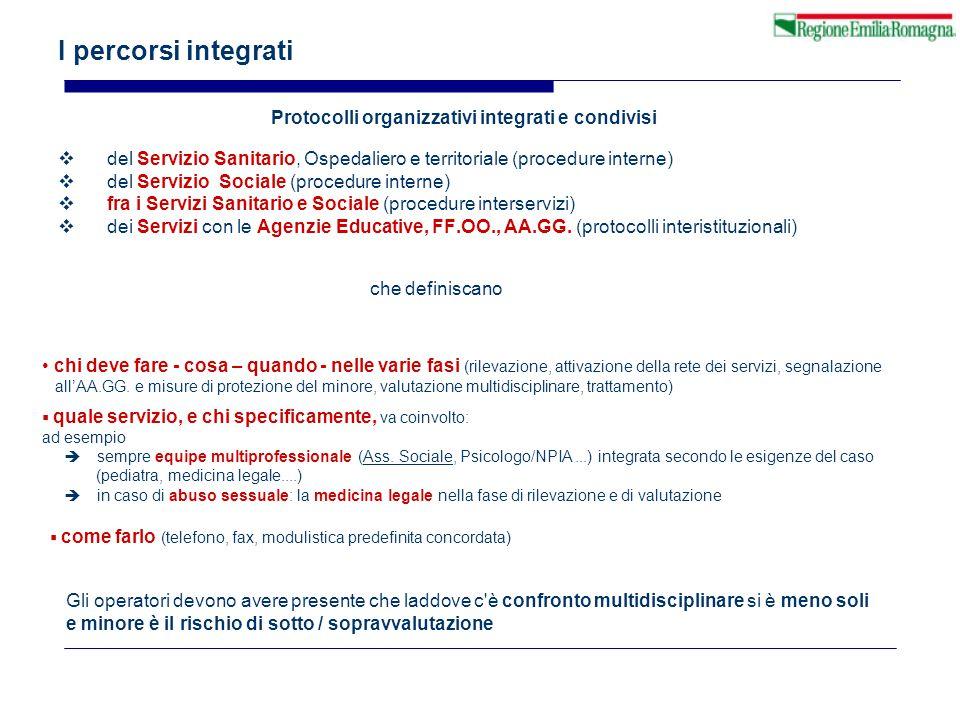 Protocolli organizzativi integrati e condivisi  del Servizio Sanitario, Ospedaliero e territoriale (procedure interne)  del Servizio Sociale (proced