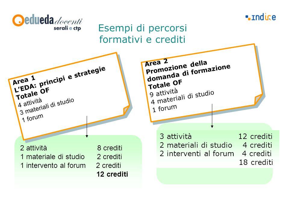 2 attività 8 crediti 1 materiale di studio 2 crediti 1 intervento al forum 2 crediti 12 crediti Area 1 L'EDA: principi e strategie 4 attività 3 materi