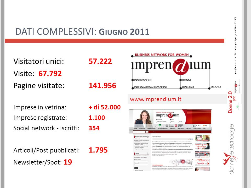 34.623 visitatori unici (precedente 12.511, +176,74% ) 39.844 visite (precedente 15.026, +165,17% ) 75.178 visualizzazioni di pagina (precedente 33.756, +122,71% ) P ROGETTO D ONNE 2.0 PER I MPRENDIUM : I NCREMENTI 19 OTTOBRE 2010 - 30 GIUGNO 2011 (co-finanziato da Piccoli progetti per grandi idee 2010 )
