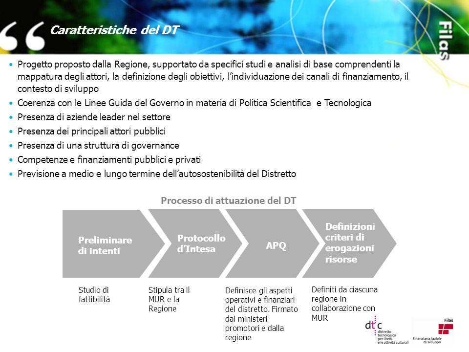 Caratteristiche del DT Progetto proposto dalla Regione, supportato da specifici studi e analisi di base comprendenti la mappatura degli attori, la definizione degli obiettivi, l'individuazione dei canali di finanziamento, il contesto di sviluppo Coerenza con le Linee Guida del Governo in materia di Politica Scientifica e Tecnologica Presenza di aziende leader nel settore Presenza dei principali attori pubblici Presenza di una struttura di governance Competenze e finanziamenti pubblici e privati Previsione a medio e lungo termine dell'autosostenibilità del Distretto Processo di attuazione del DT Preliminare di intenti Protocollo d'Intesa APQ Definizioni criteri di erogazioni risorse Studio di fattibilità Stipula tra il MUR e la Regione Definisce gli aspetti operativi e finanziari del distretto.
