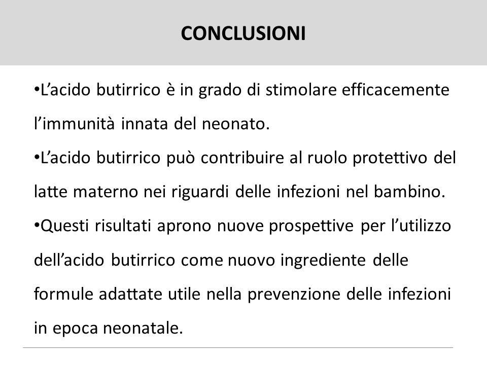 CONCLUSIONI L'acido butirrico è in grado di stimolare efficacemente l'immunità innata del neonato. L'acido butirrico può contribuire al ruolo protetti