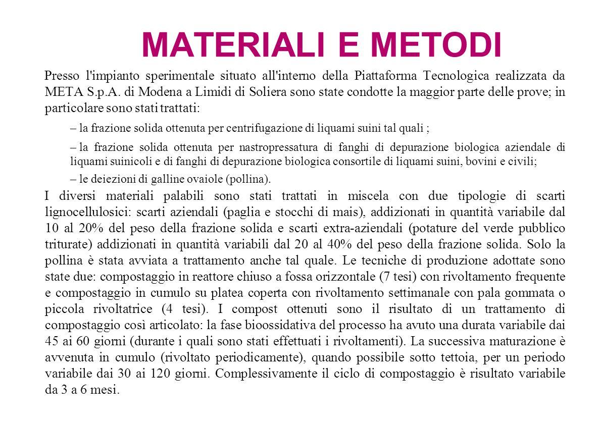 PREMESSA Il CRPA ha lavorato con diverse tipologie di deiezioni zootecniche nell ambito di progetti di ricerca e sviluppo finanziati dagli Assessorati all Agricoltura e all Ambiente della Regione Emilia-Romagna e di una convenzione pluriennale con META S.p.A.