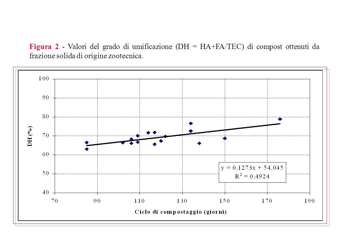 Figura 1 - Andamento degli indici di umificazione durante una delle prove con la frazione solida da liquami suini.