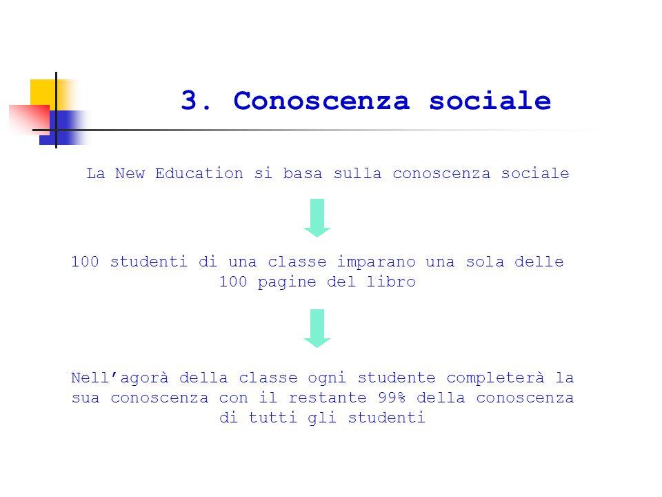 3. Conoscenza sociale La New Education si basa sulla conoscenza sociale 100 studenti di una classe imparano una sola delle 100 pagine del libro Nell'a