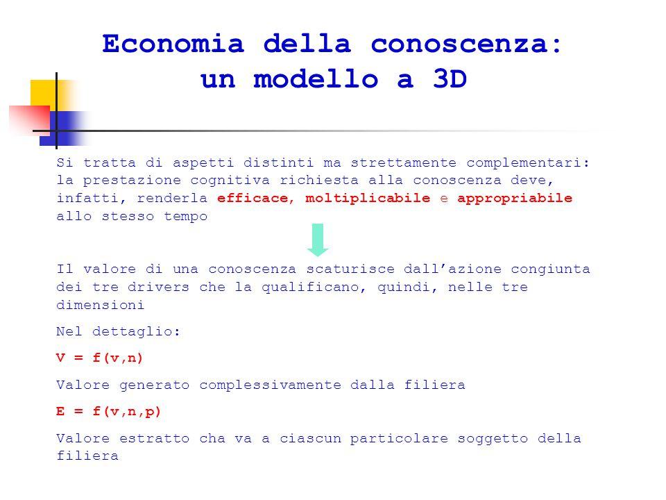 Economia della conoscenza: un modello a 3D Si tratta di aspetti distinti ma strettamente complementari: la prestazione cognitiva richiesta alla conoscenza deve, infatti, renderla efficace, moltiplicabile e appropriabile allo stesso tempo Il valore di una conoscenza scaturisce dall'azione congiunta dei tre drivers che la qualificano, quindi, nelle tre dimensioni Nel dettaglio: V = f(v,n) Valore generato complessivamente dalla filiera E = f(v,n,p) Valore estratto cha va a ciascun particolare soggetto della filiera