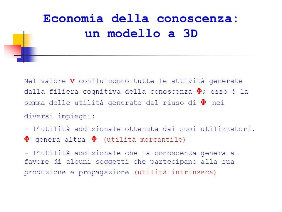 Economia della conoscenza: un modello a 3D Nel valore V confluiscono tutte le attività generate dalla filiera cognitiva della conoscenza Φ ; esso è la somma delle utilità generate dal riuso di Φ nei diversi impieghi: - l'utilità addizionale ottenuta dai suoi utilizzatori.
