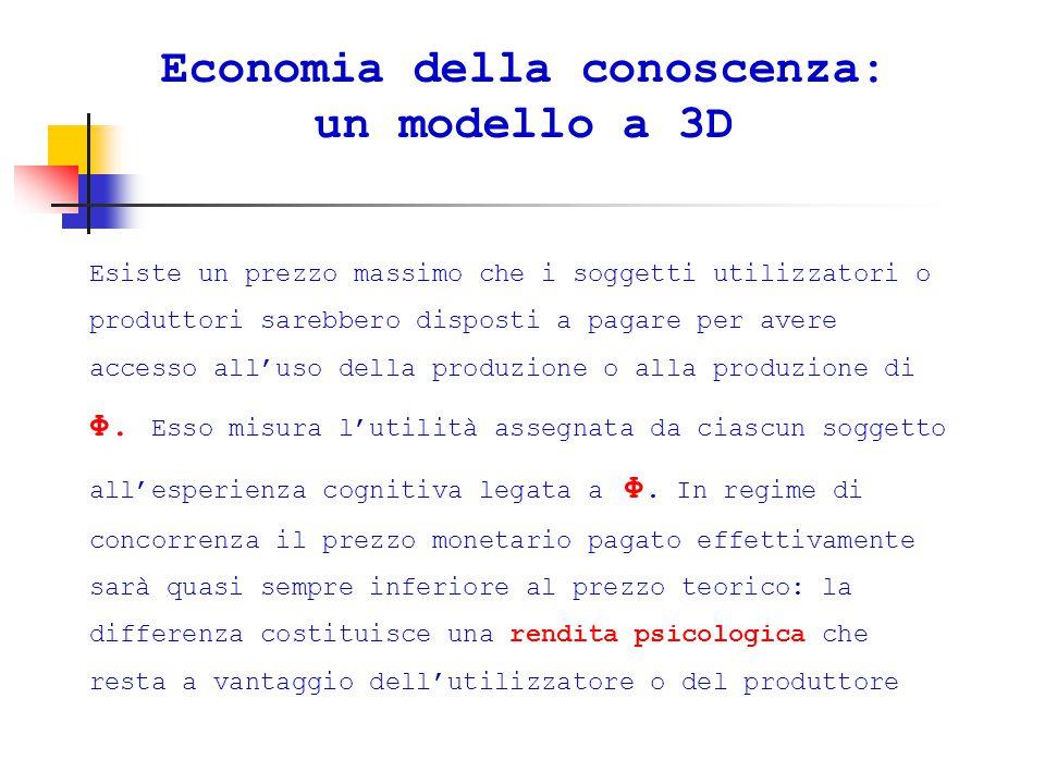 Economia della conoscenza: un modello a 3D Esiste un prezzo massimo che i soggetti utilizzatori o produttori sarebbero disposti a pagare per avere accesso all'uso della produzione o alla produzione di Φ.