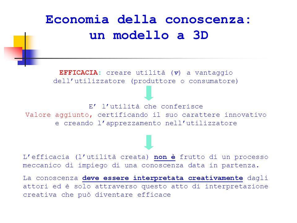 Economia della conoscenza: un modello a 3D EFFICACIA: creare utilità (v) a vantaggio dell'utilizzatore (produttore o consumatore) E' l'utilità che conferisce Valore aggiunto, certificando il suo carattere innovativo e creando l'apprezzamento nell'utilizzatore L'efficacia (l'utilità creata) non è frutto di un processo meccanico di impiego di una conoscenza data in partenza.