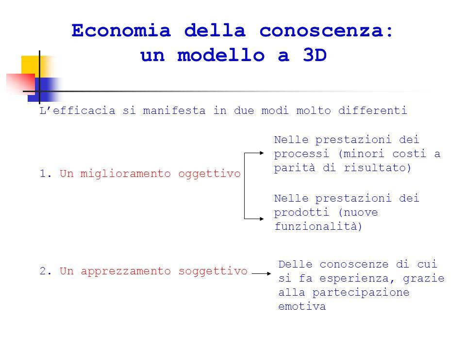 Economia della conoscenza: un modello a 3D L'efficacia si manifesta in due modi molto differenti 1.