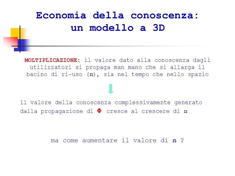 Economia della conoscenza: un modello a 3D MOLTIPLICAZIONE: il valore dato alla conoscenza dagli utilizzatori si propaga man mano che si allarga il bacino di ri-uso (n), sia nel tempo che nello spazio il valore della conoscenza complessivamente generato dalla propagazione di Φ cresce al crescere di n ma come aumentare il valore di n ?