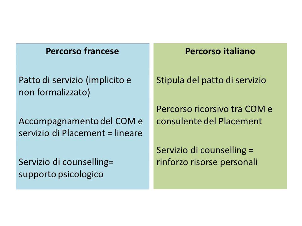 Percorso francese Patto di servizio (implicito e non formalizzato) Accompagnamento del COM e servizio di Placement = lineare Servizio di counselling=