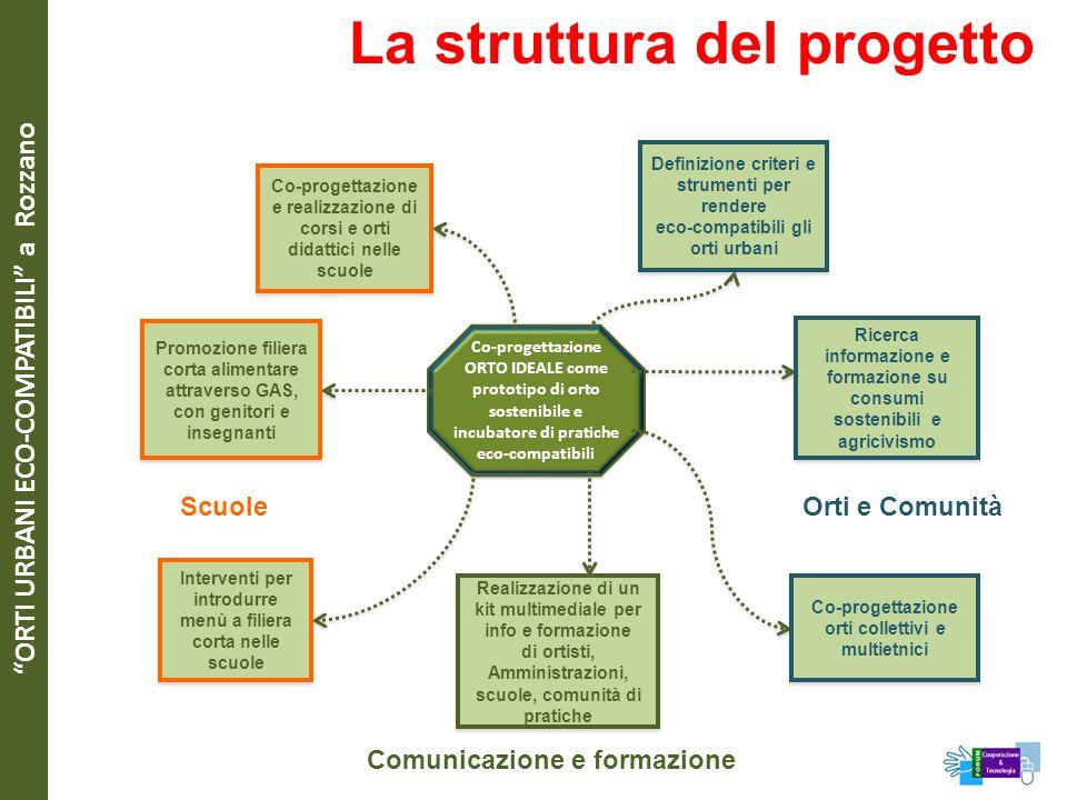 """""""ORTI URBANI ECO-COMPATIBILI"""" a Rozzano La struttura del progetto Co-progettazione ORTO IDEALE come prototipo di orto sostenibile e incubatore di prat"""