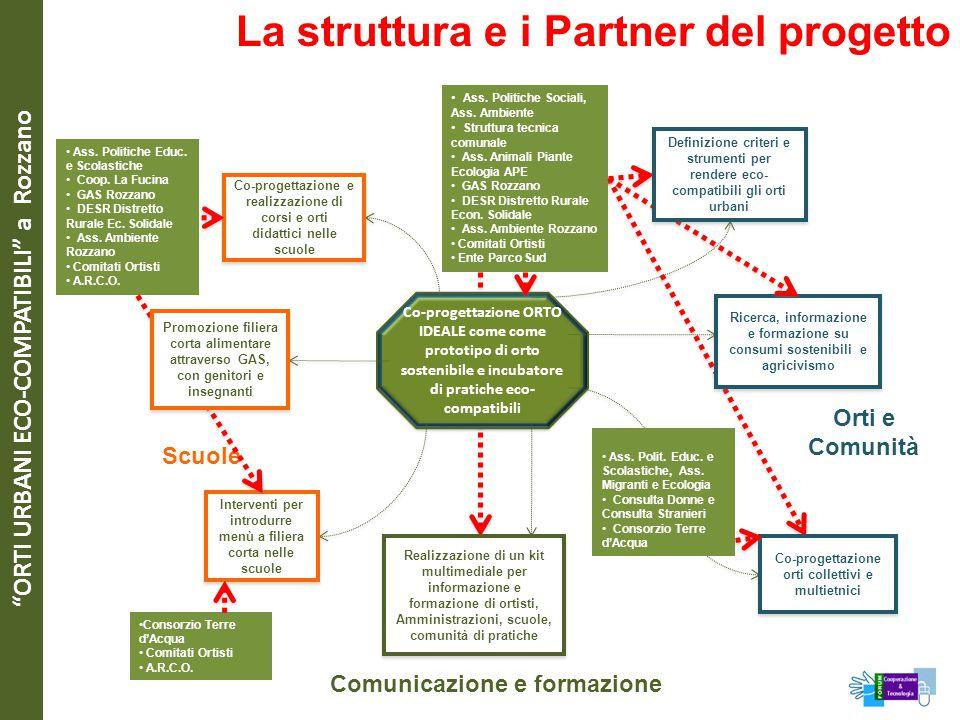 """""""ORTI URBANI ECO-COMPATIBILI"""" a Rozzano La struttura e i Partner del progetto Co-progettazione ORTO IDEALE come come prototipo di orto sostenibile e i"""