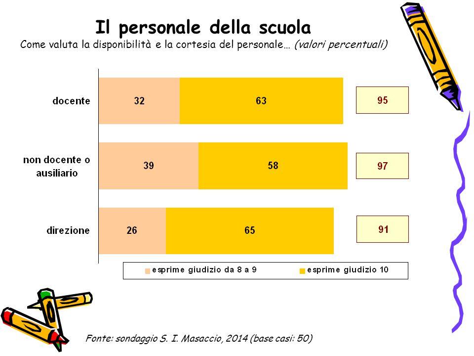 Il personale della scuola Come valuta la disponibilità e la cortesia del personale… (valori percentuali) Fonte: sondaggio S. I. Masaccio, 2014 (base c