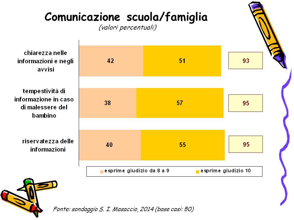 Comunicazione scuola/famiglia (valori percentuali) Fonte: sondaggio S. I. Masaccio, 2014 (base casi: 50)